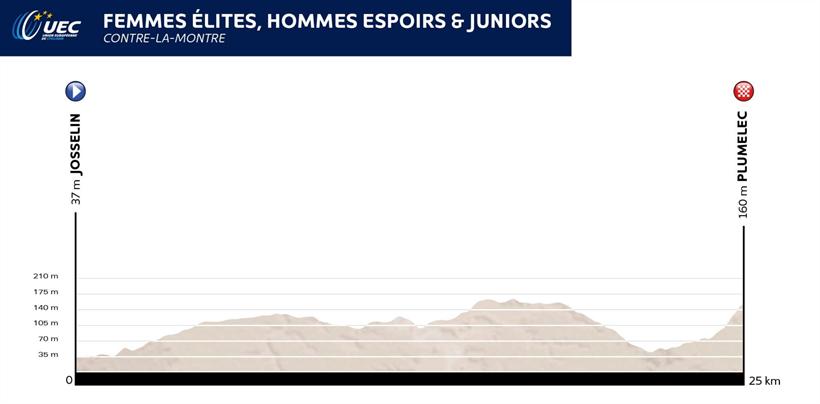 Crono donne elite U23 e Jrs